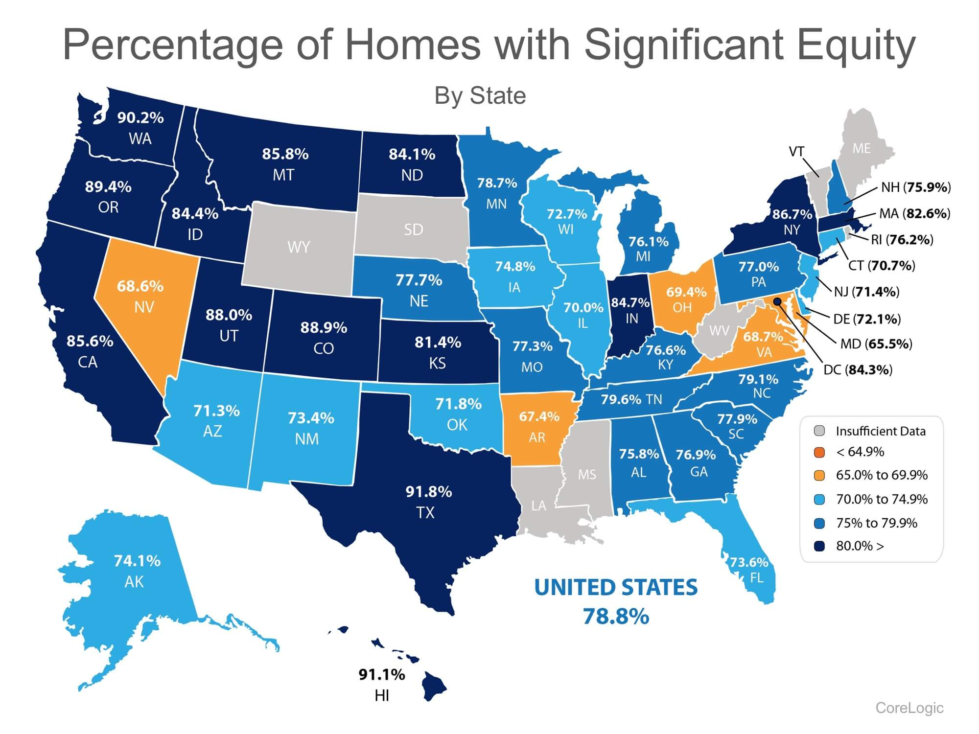 Homeowners have Significant Equity in their homes