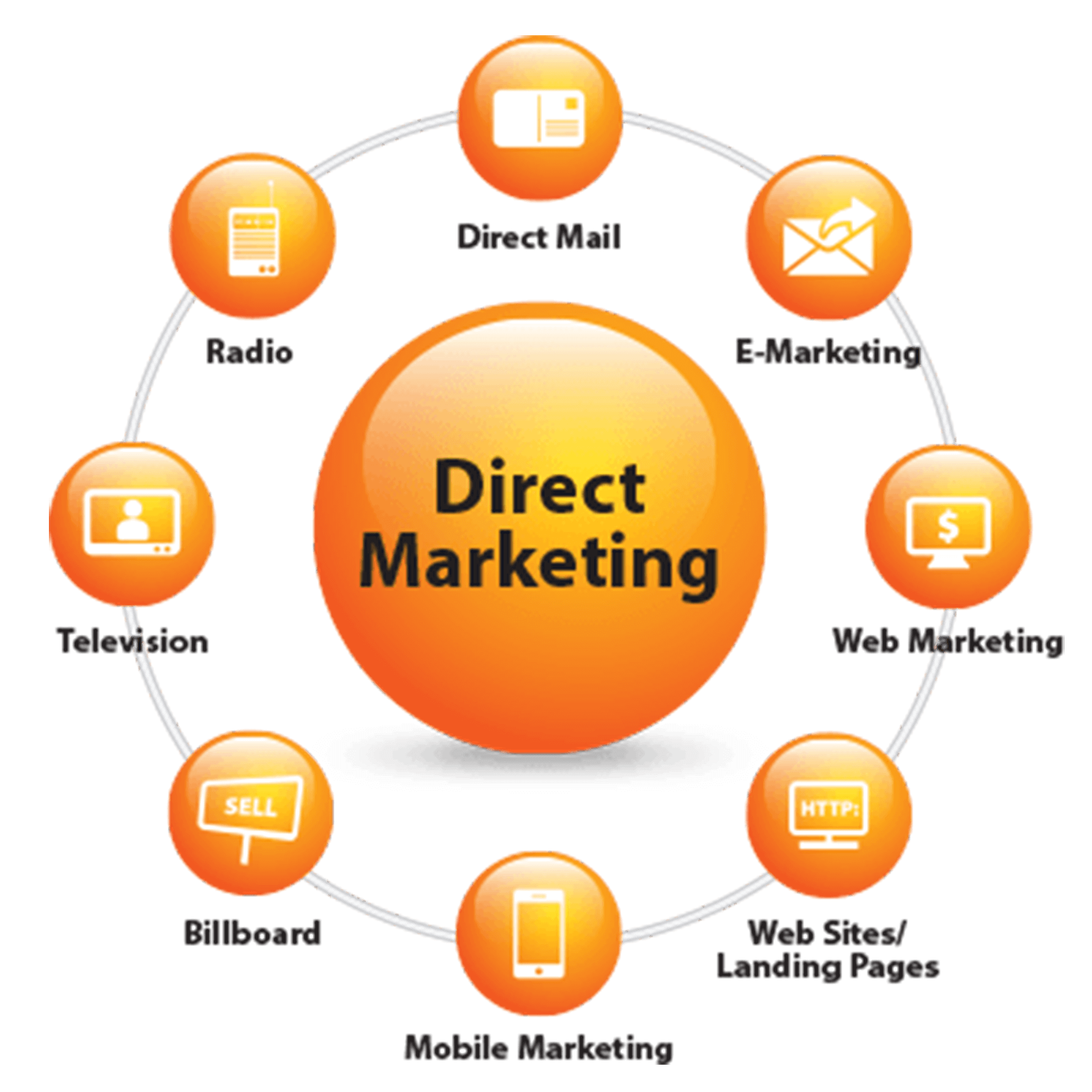 definition of direct marketing ico
